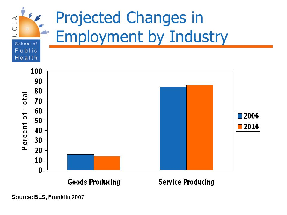 Projected Changes in Employment by Industry