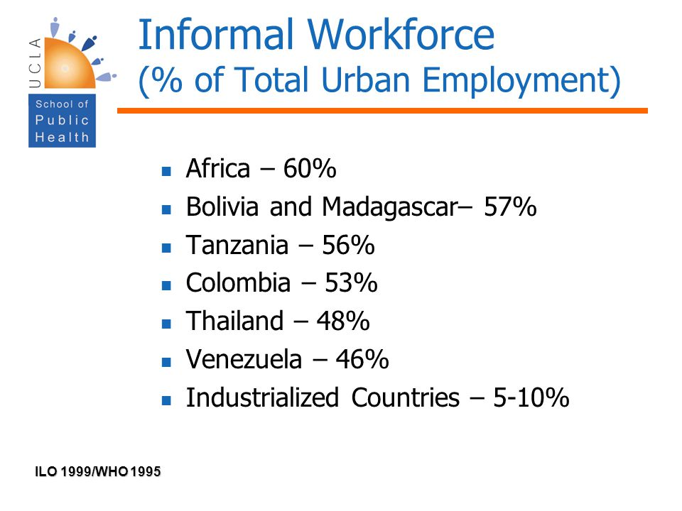 Informal Workforce (% of Total Urban Employment)