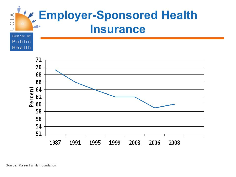 Employer-Sponsored Health Insurance