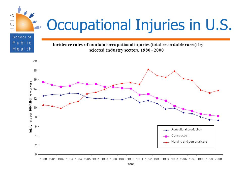 Occupational Injuries in U.S.