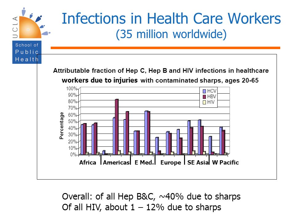 Infections in Health Care Workers (35 million worldwide)