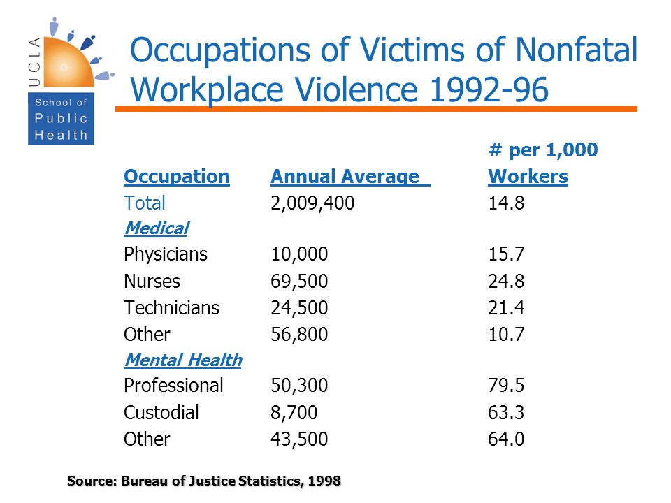 Occupations of Victims of Nonfatal Workplace Violence 1992-96