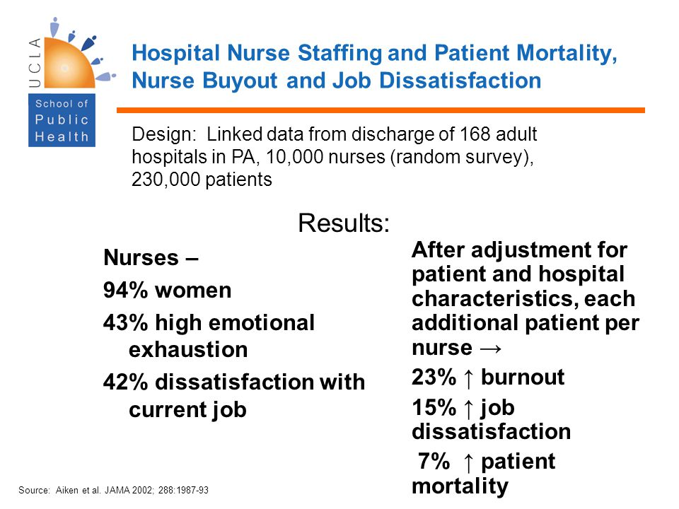43% high emotional exhaustion 42% dissatisfaction with current job