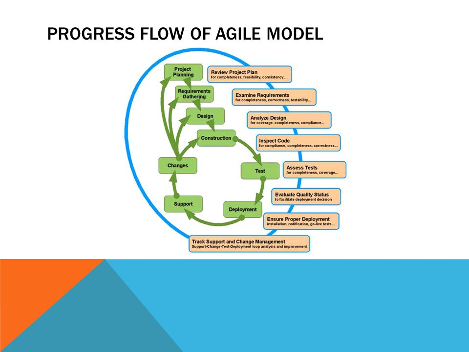 Progress flow of agile model