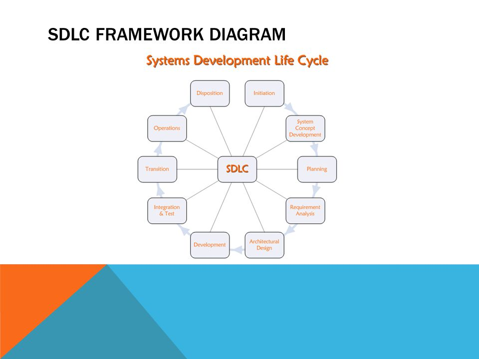 SDLC framework diagram