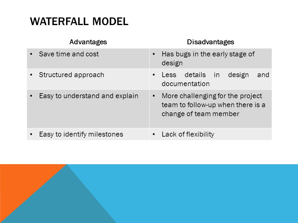 Waterfall model Advantages Disadvantages Save time and cost