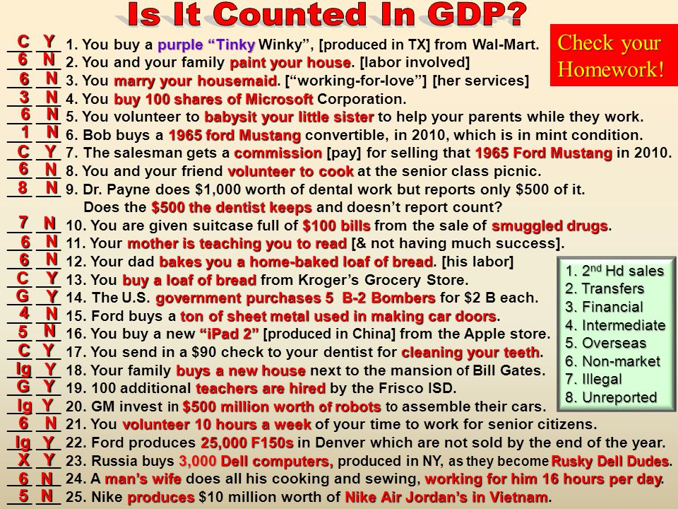 Is It Counted In GDP Check your Homework! C Y 6 N 6 N 3 N 6 N 1 N C Y