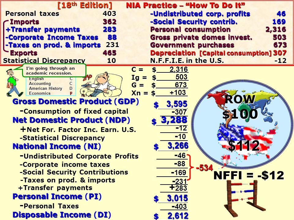 $112 ROW $100 NFFI = -$12 -307 -12 -10 -46 -88 -534 -169 -231 +283