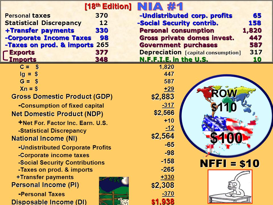 $100 NIA #1 ROW $110 NFFI = $10 -Consumption of fixed capital