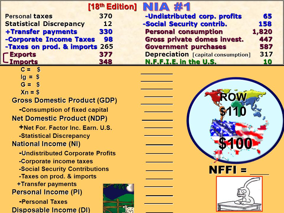 $100 NIA #1 ROW $110 NFFI = ____ -Consumption of fixed capital