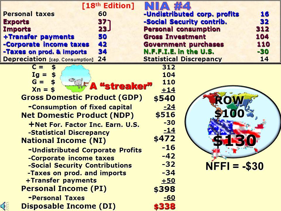 $130 NIA #4 ROW $100 NFFI = -$30 A streaker