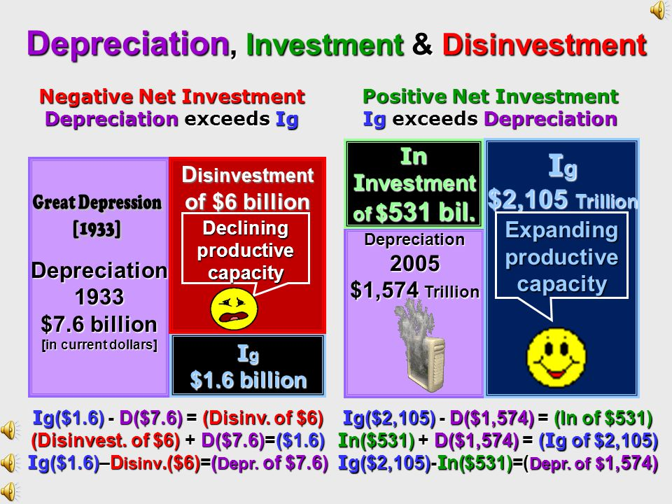 Depreciation, Investment & Disinvestment