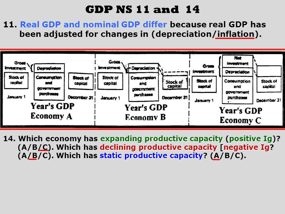 GDP NS 11 and 14 11. Real GDP and nominal GDP differ because real GDP has. been adjusted for changes in (depreciation/inflation).