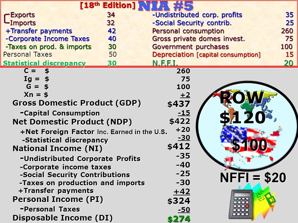 ROW $120 $100 NIA #5 NFFI = $20 -Capital Consumption