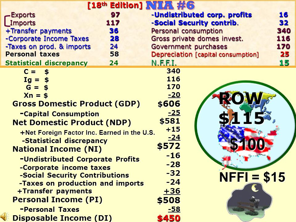 ROW $115 $100 NIA #6 NFFI = $15 -Capital Consumption