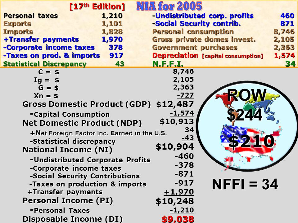 ROW $244 $210 NIA for 2005 NFFI = 34 -Capital Consumption