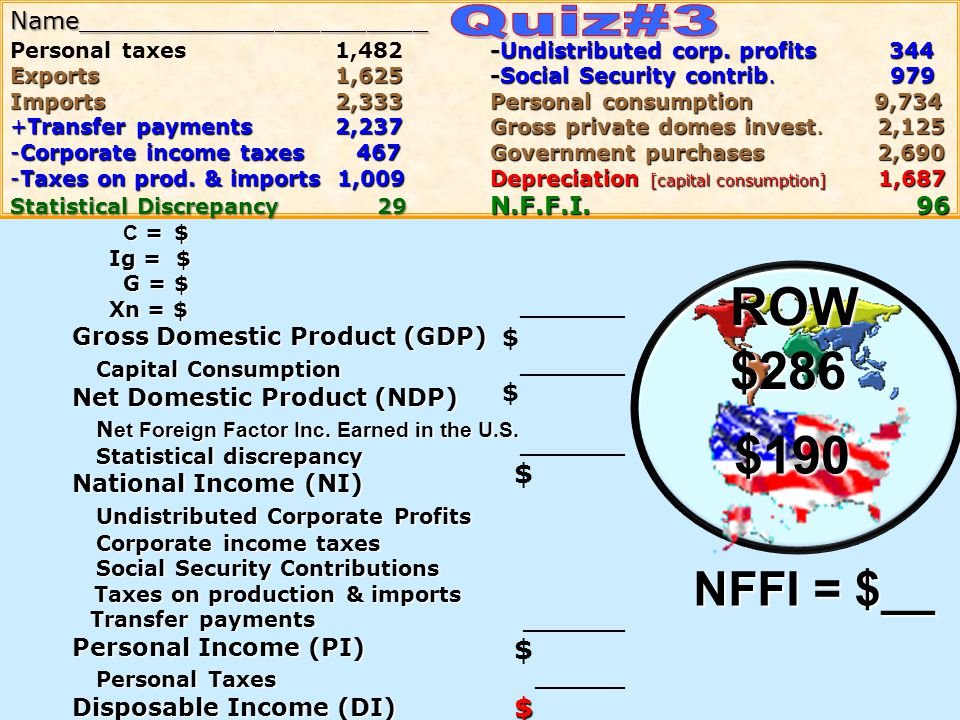 ROW $286 $190 Quiz#3 NFFI = $__ Capital Consumption