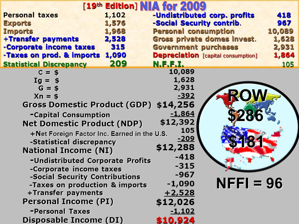 ROW $286 $181 NIA for 2009 NFFI = 96 -Capital Consumption