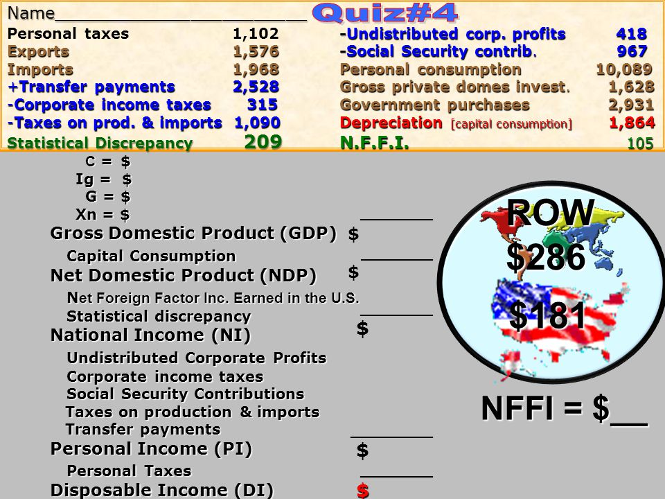 ROW $286 $181 Quiz#4 NFFI = $__ Capital Consumption