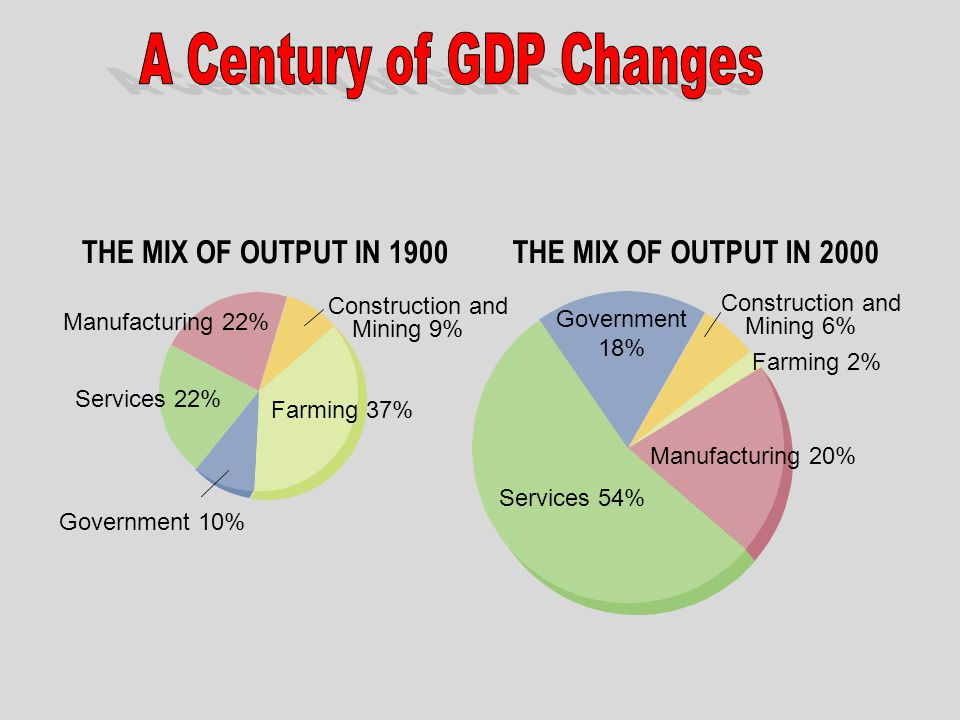A Century of GDP Changes