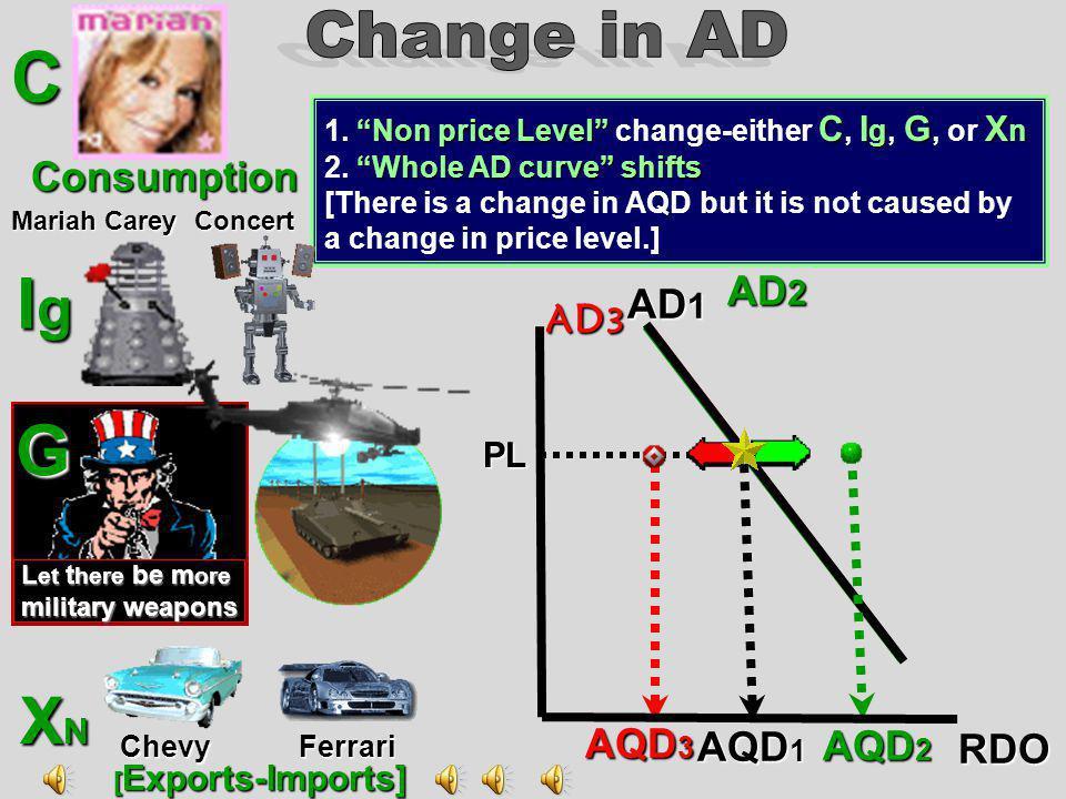 C Ig G XN Change in AD AD2 AD1 AD3 AQD1 AQD3 RDO AQD2 Consumption PL