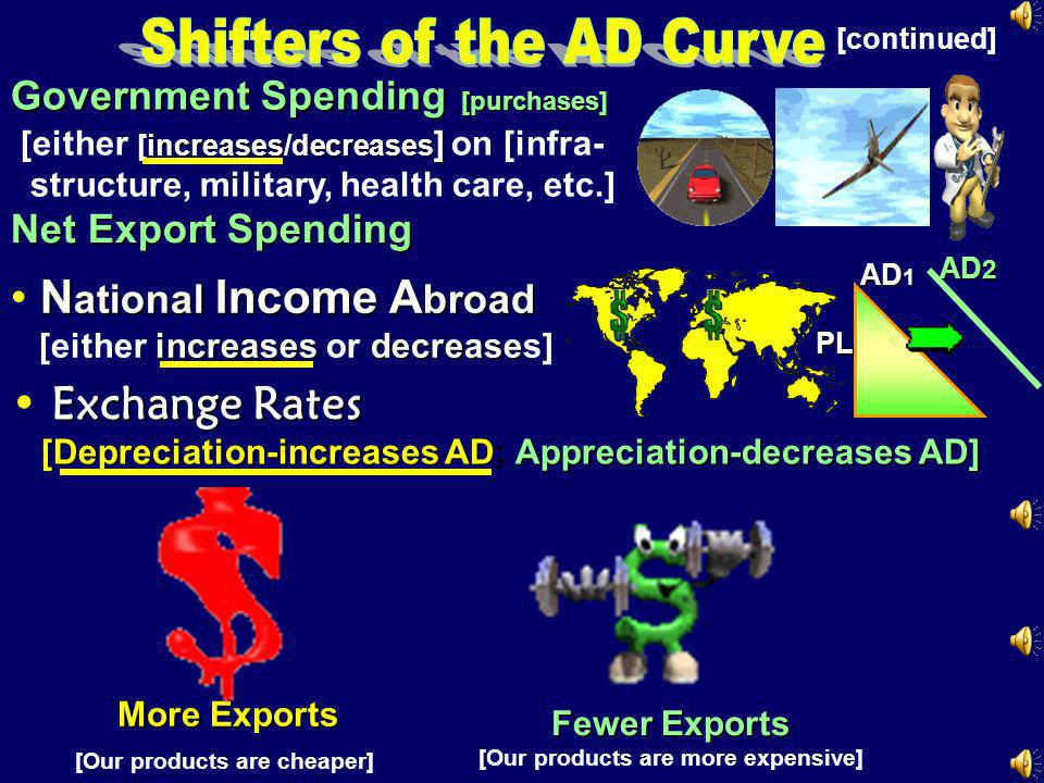 Shifters of the AD Curve