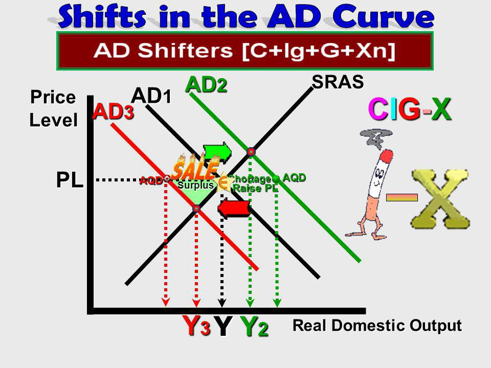 CIG-X Y3 Y Y2 Shifts in the AD Curve AD2 AD1 AD3 PL SRAS Price Level