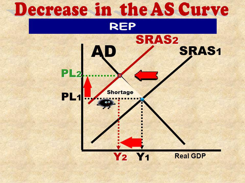 Decrease in the AS Curve