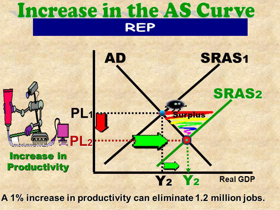 Increase in the AS Curve