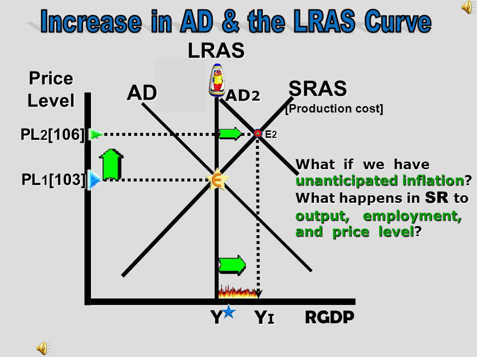 Increase in AD & the LRAS Curve