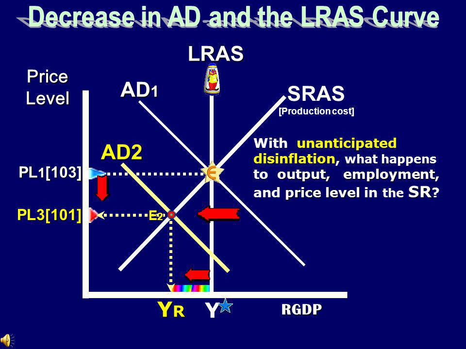 Decrease in AD and the LRAS Curve
