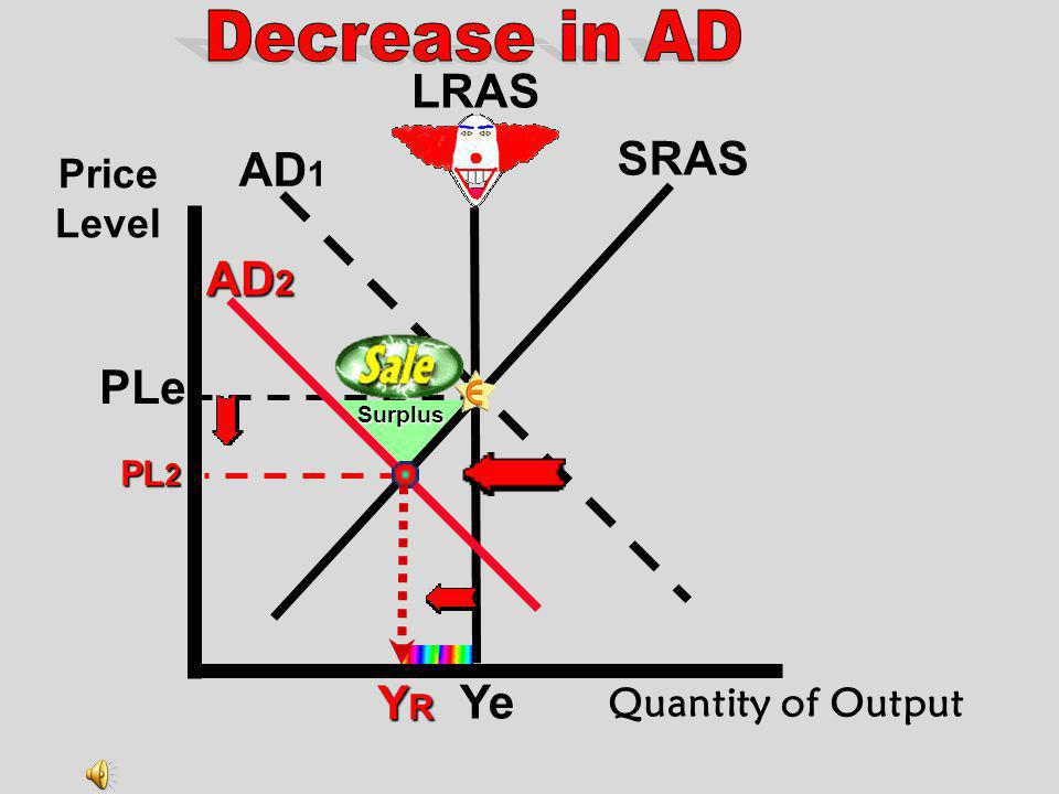 Decrease in AD LRAS SRAS AD1 AD2 PLe Ye YR Price Level