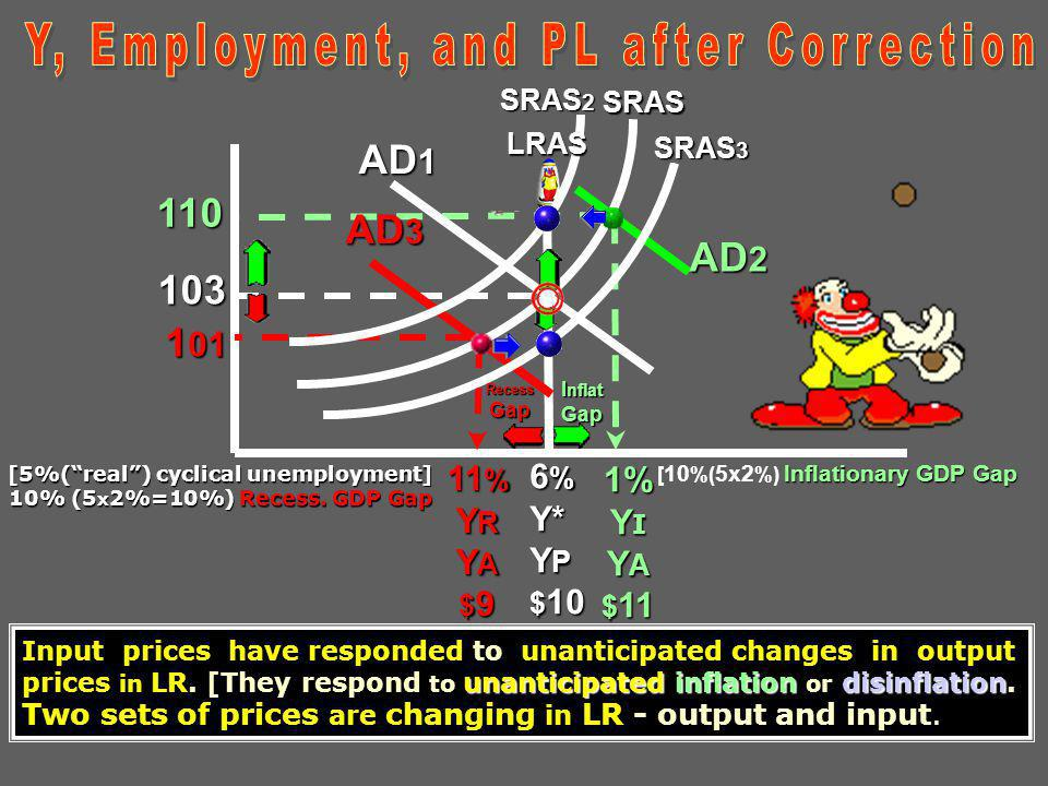 Y, Employment, and PL after Correction