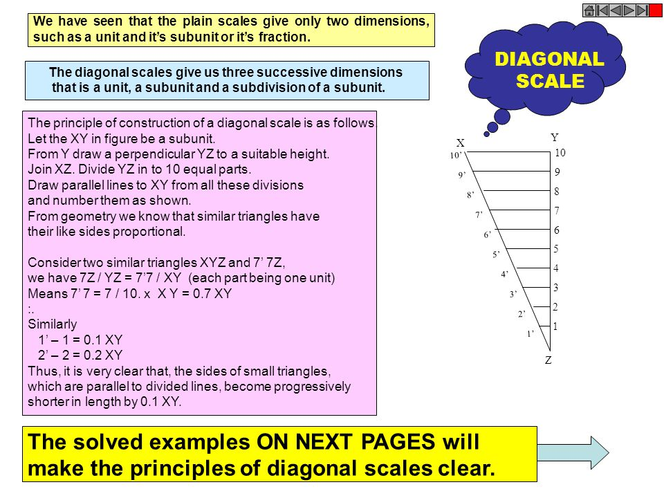 The solved examples ON NEXT PAGES will