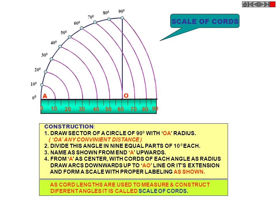 SCALE OF CORDS A O 10 20 30 40 50 60 70 80 90 CONSTRUCTION: