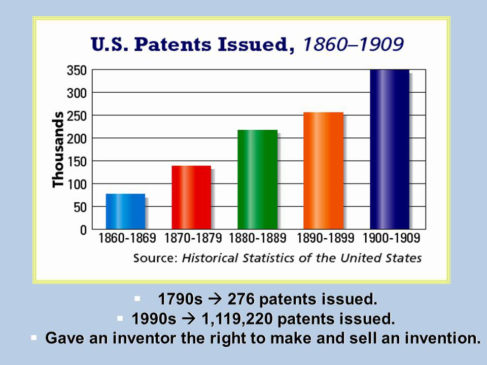 Gave an inventor the right to make and sell an invention.
