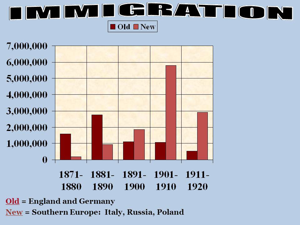 IMMIGRATION Old = England and Germany