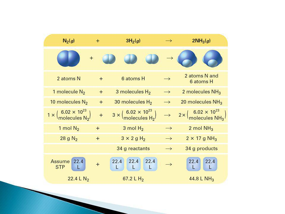The balanced chemical equation for the formation of ammonia can be interpreted in several ways.