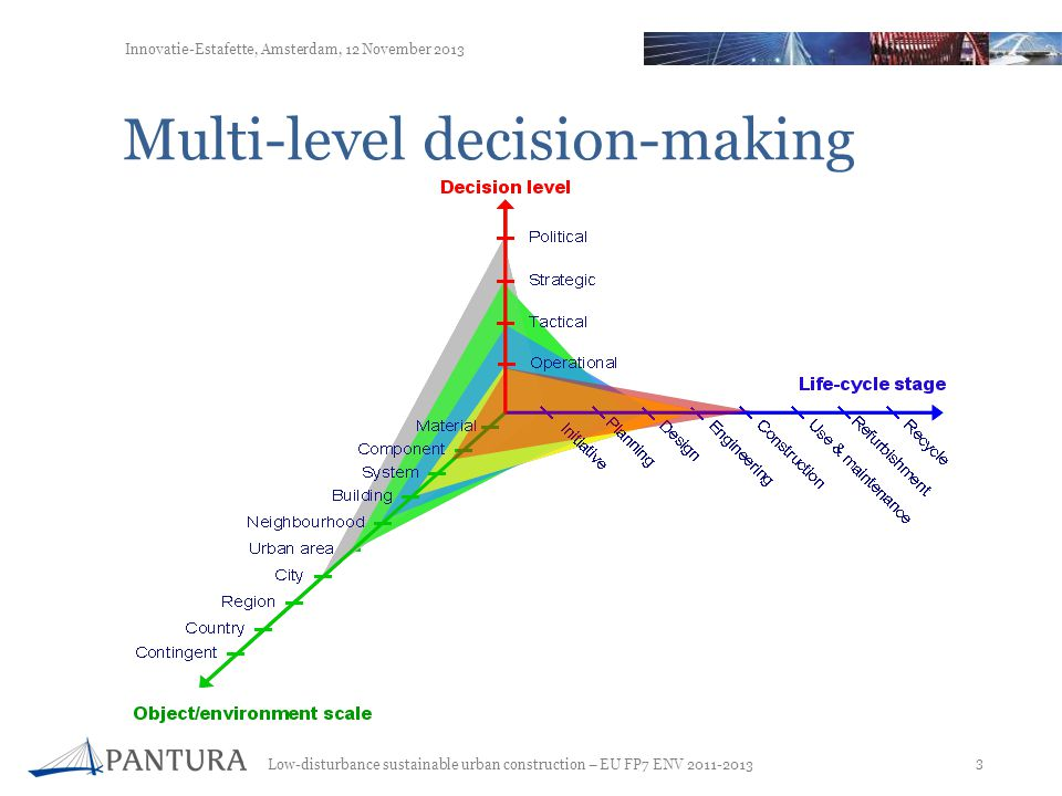 Multi-level decision-making
