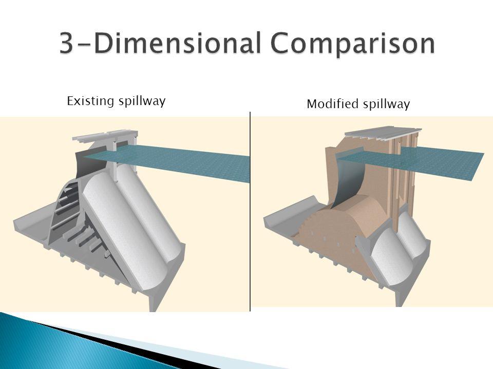 3-Dimensional Comparison