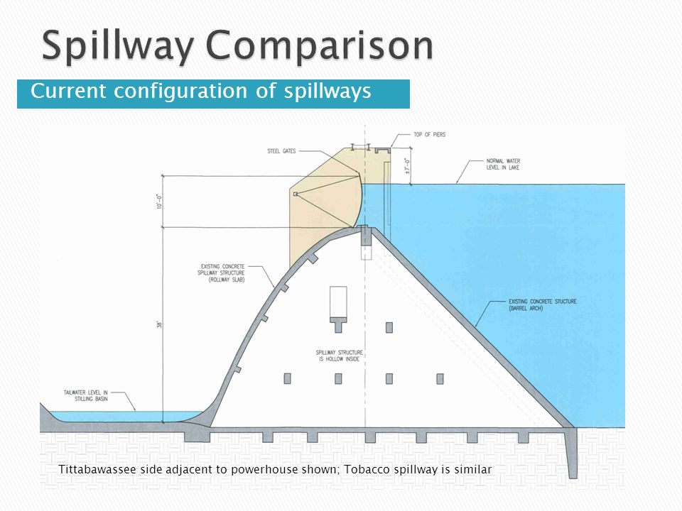 Spillway Comparison Current configuration of spillways