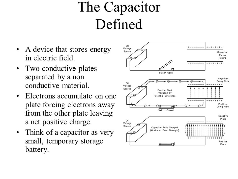The Capacitor Defined A device that stores energy in electric field.