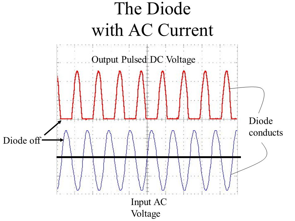 The Diode with AC Current