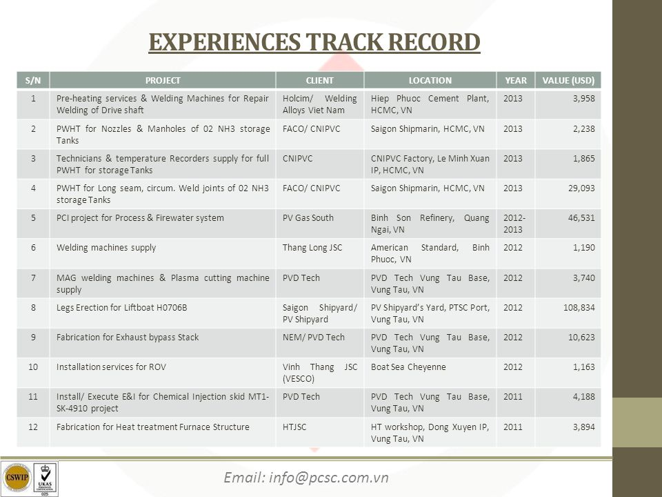 EXPERIENCES TRACK RECORD