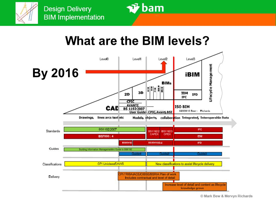 What are the BIM levels By 2016