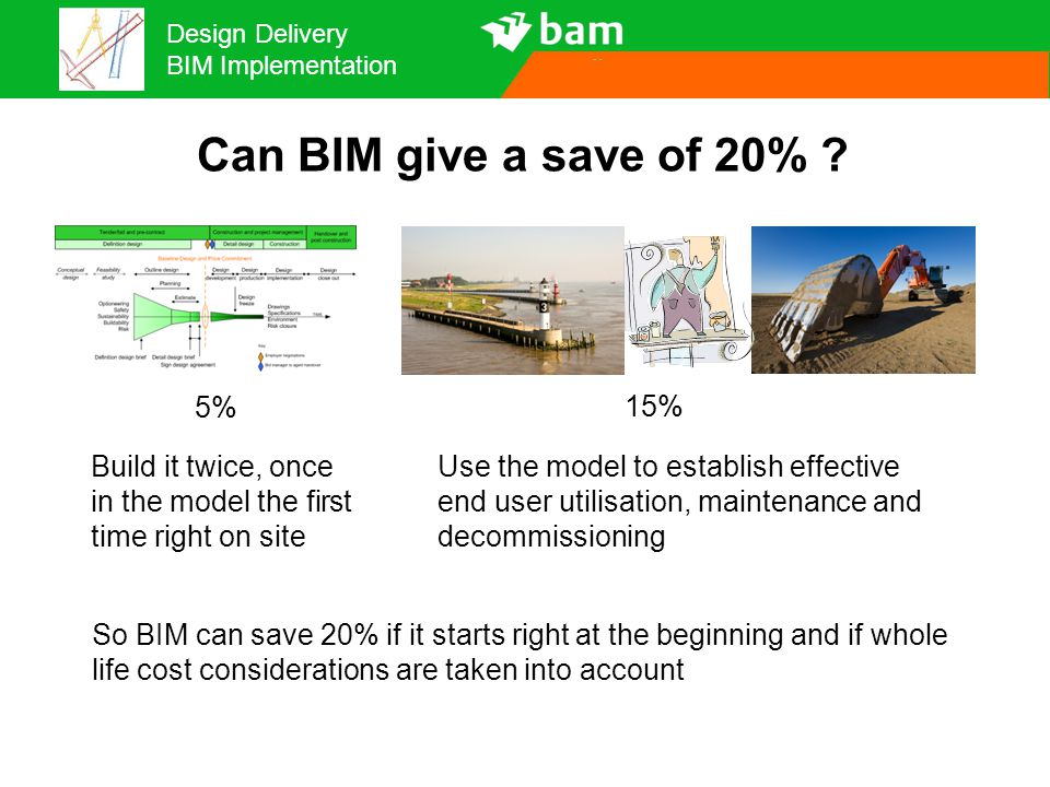 Can BIM give a save of 20% 5% 15%