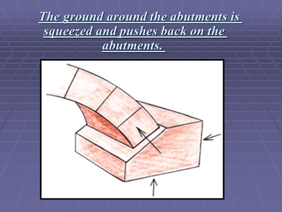 The ground around the abutments is squeezed and pushes back on the abutments.