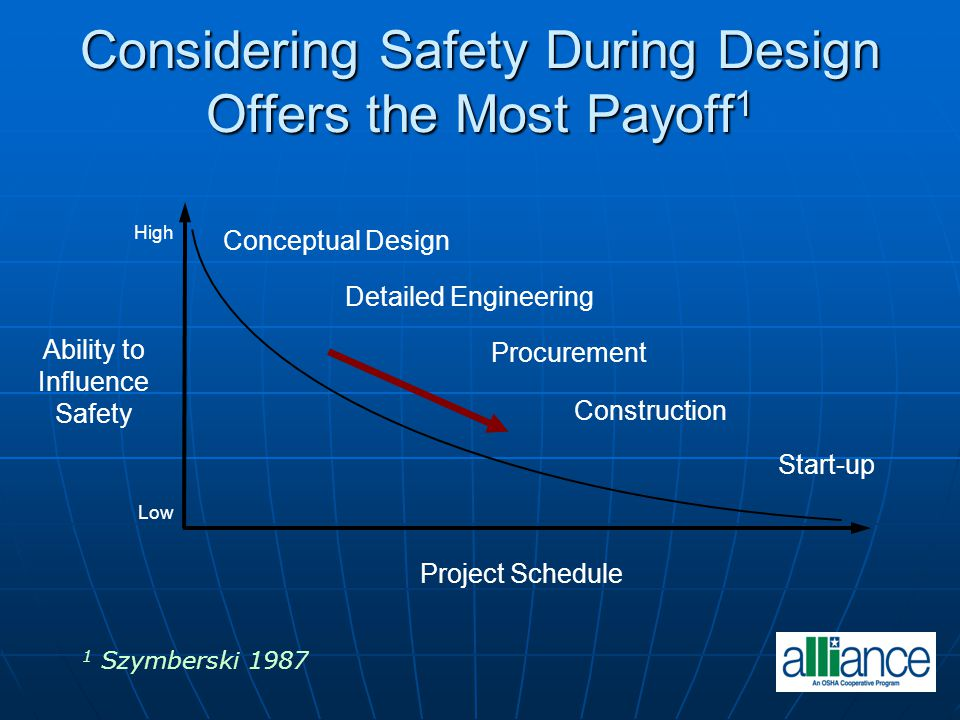 Considering Safety During Design Offers the Most Payoff1