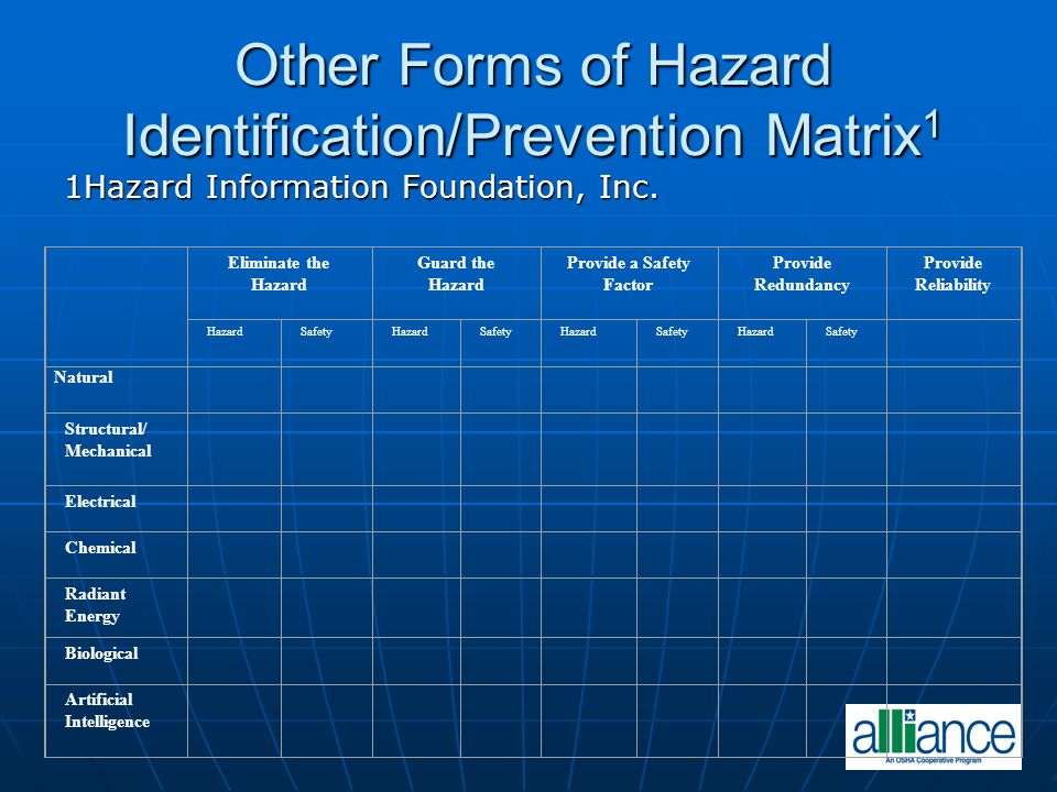 Other Forms of Hazard Identification/Prevention Matrix1