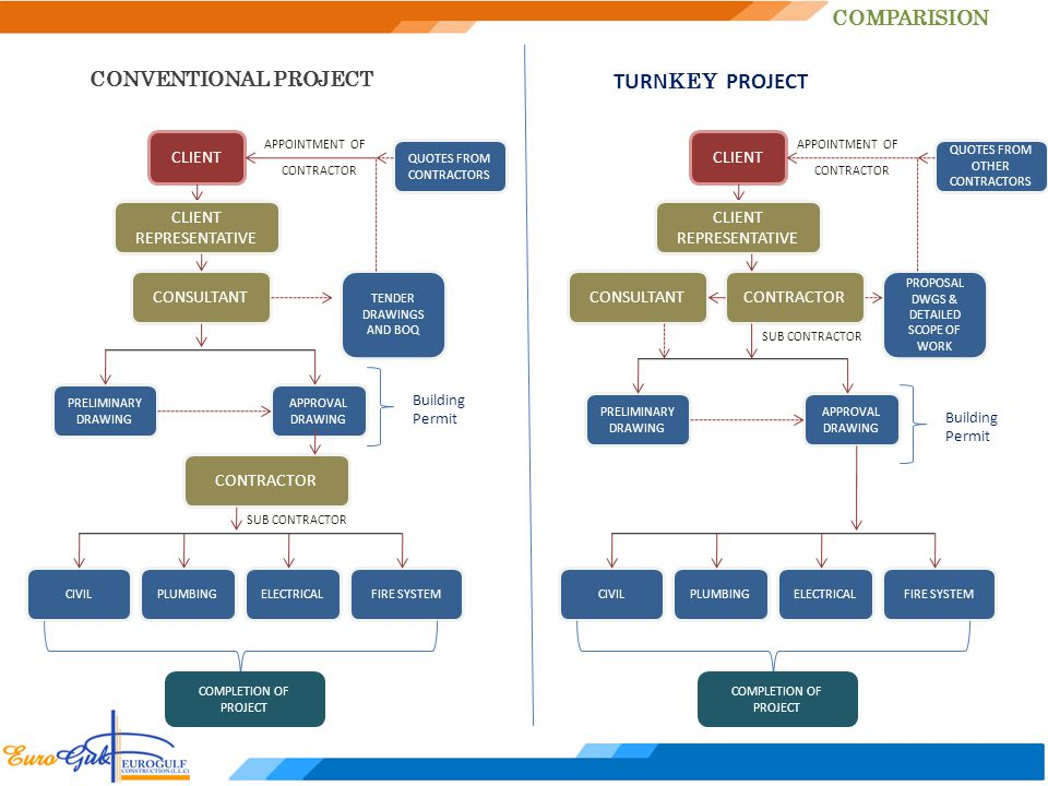 TURNKEY PROJECT COMPARISION CONVENTIONAL PROJECT CLIENT CLIENT CLIENT